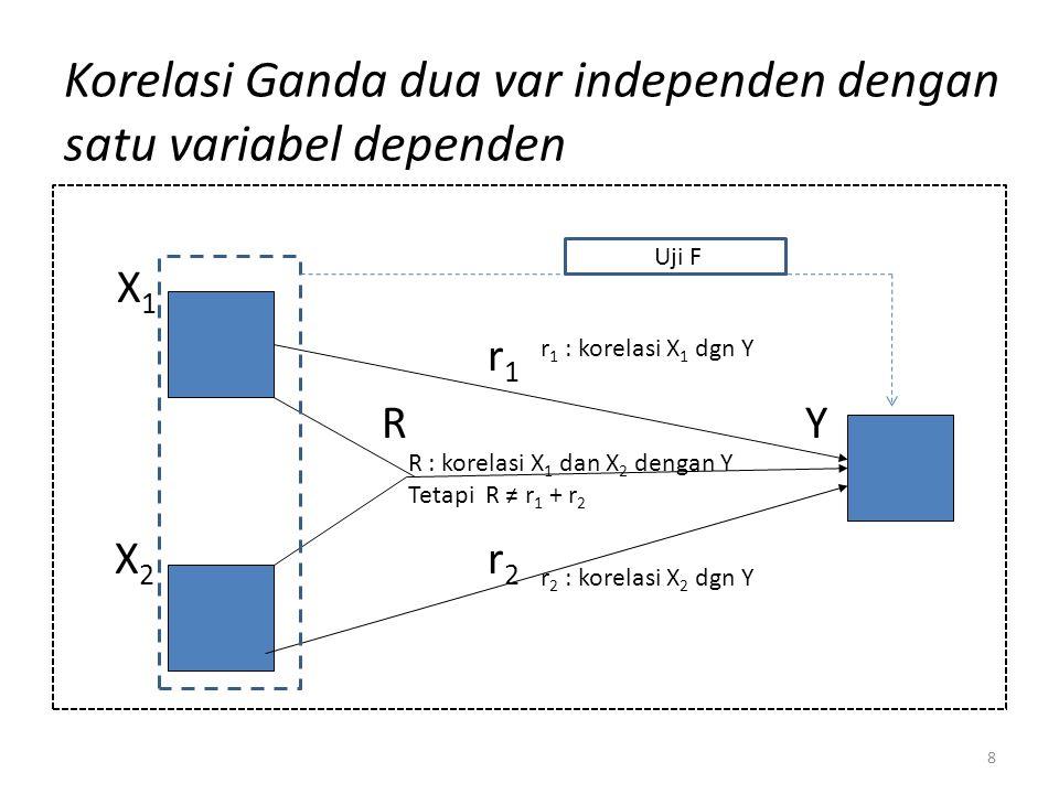 Korelasi Ganda dua var independen dengan satu variabel dependen