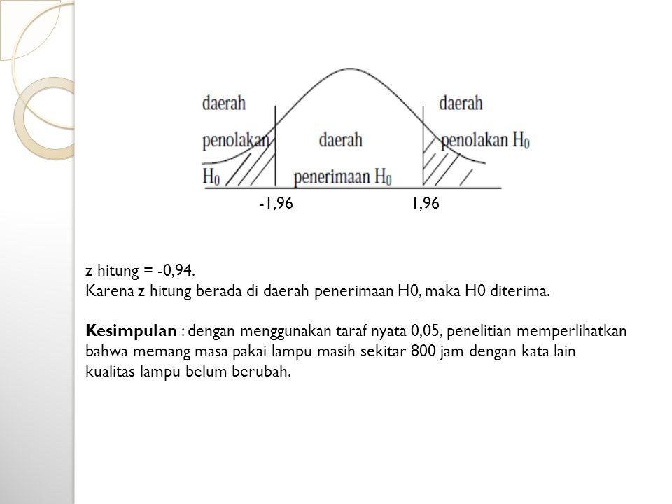 -1,96 1,96. z hitung = -0,94. Karena z hitung berada di daerah penerimaan H0, maka H0 diterima.