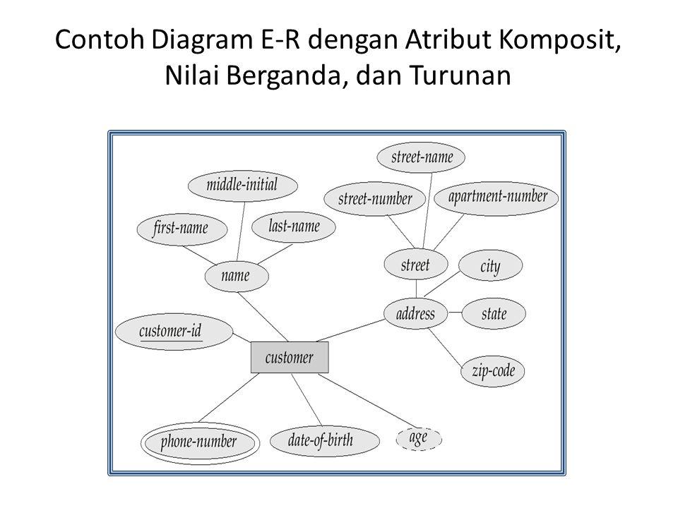 Contoh Diagram E-R dengan Atribut Komposit, Nilai Berganda, dan Turunan