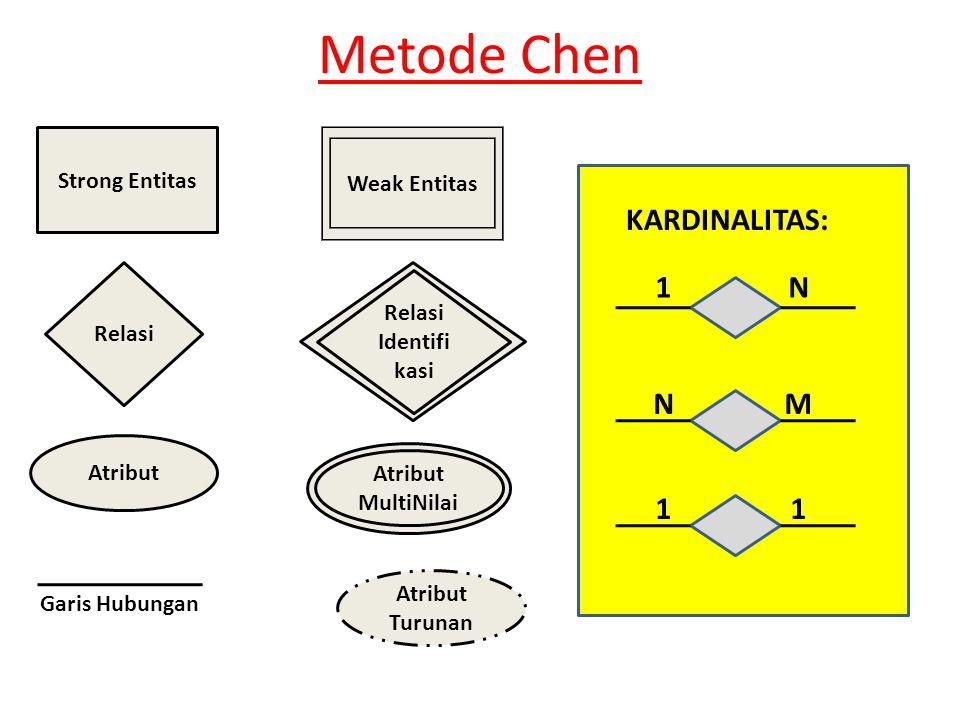 Metode Chen KARDINALITAS: 1 N N M 1 1 Strong Entitas Entitas