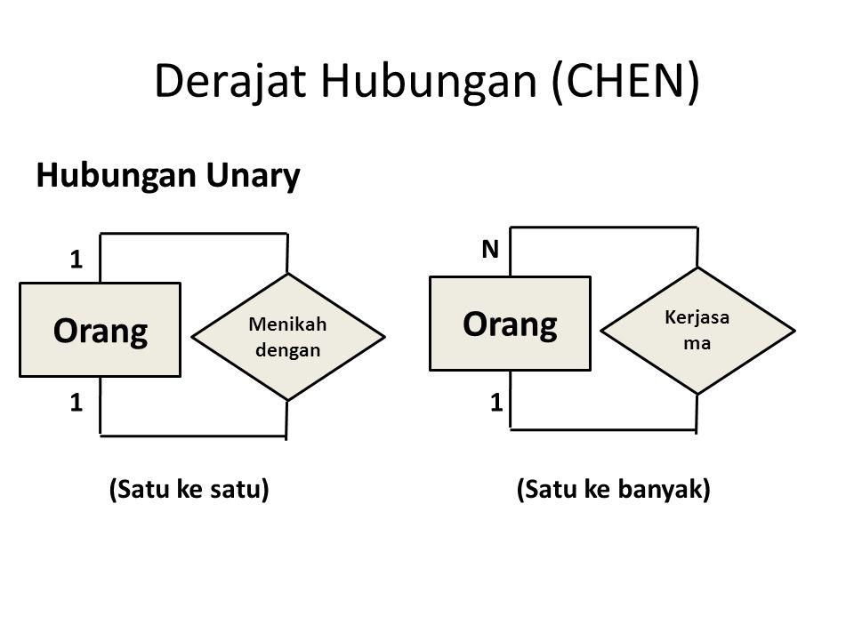 Derajat Hubungan (CHEN)