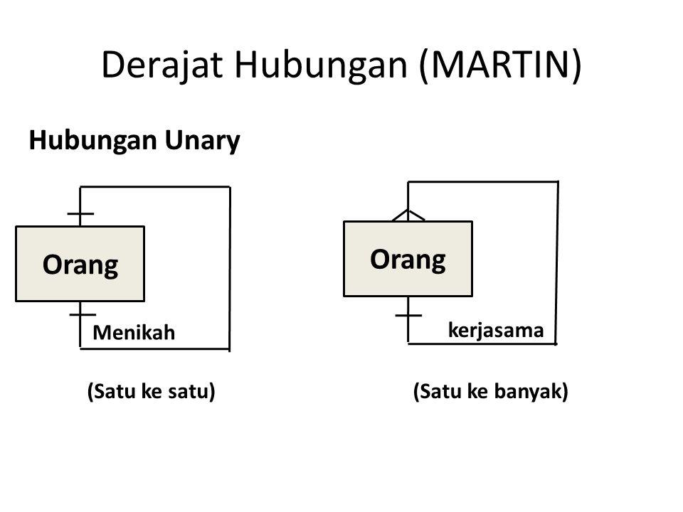 Derajat Hubungan (MARTIN)