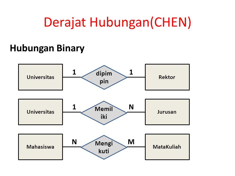 Derajat Hubungan(CHEN)