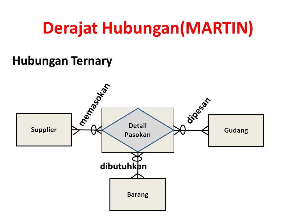 Derajat Hubungan(MARTIN)