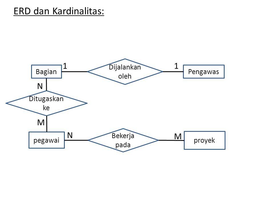 ERD dan Kardinalitas: 1 1 N M N M Dijalankan oleh Bagian Pengawas