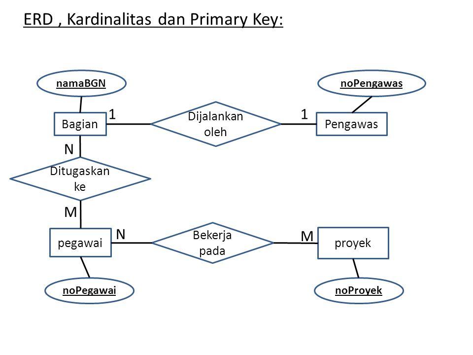 ERD , Kardinalitas dan Primary Key: