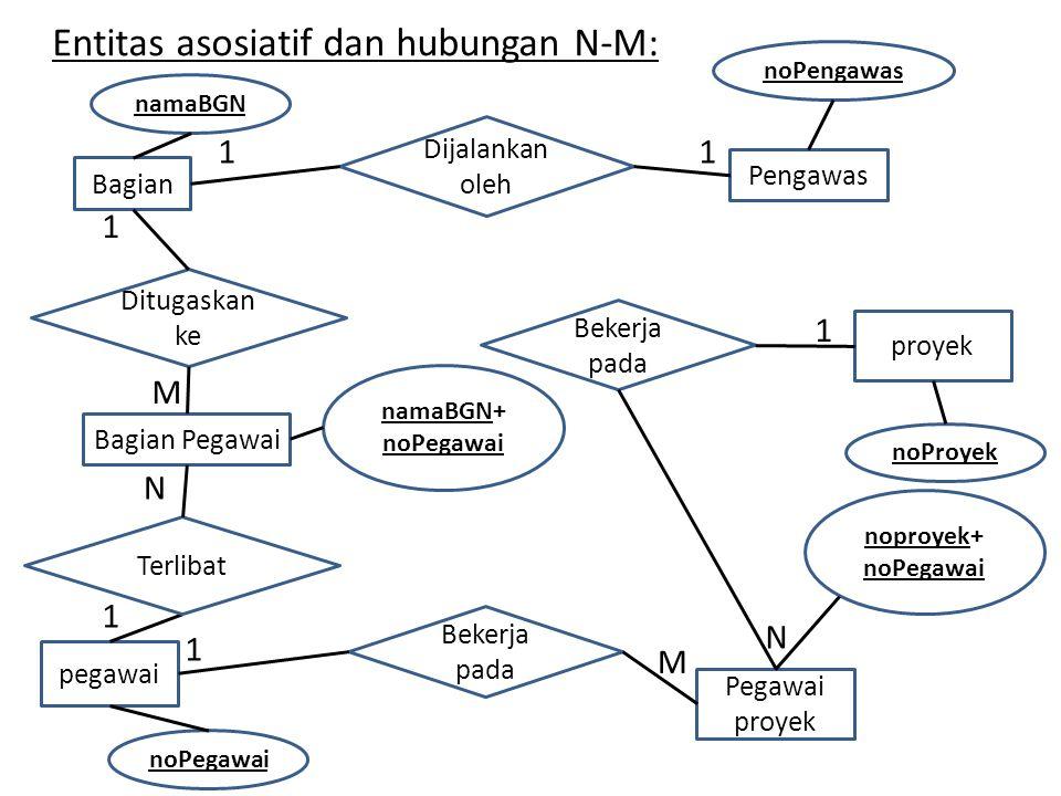 Entitas asosiatif dan hubungan N-M: