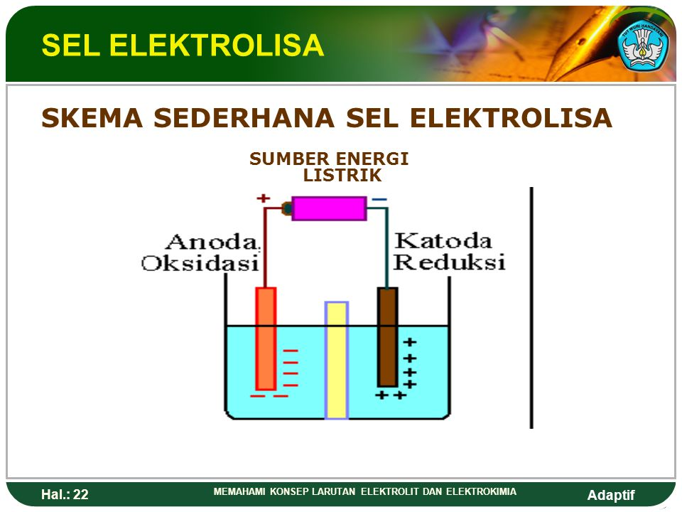 SEL ELEKTROLISA SKEMA SEDERHANA SEL ELEKTROLISA SUMBER ENERGI LISTRIK