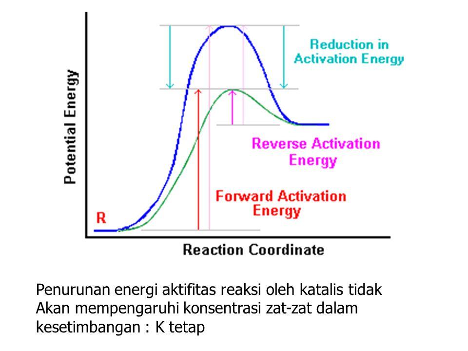 Penurunan energi aktifitas reaksi oleh katalis tidak