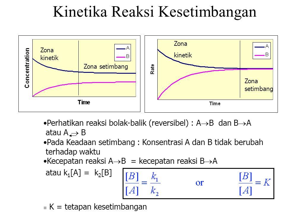 Kinetika Reaksi Kesetimbangan