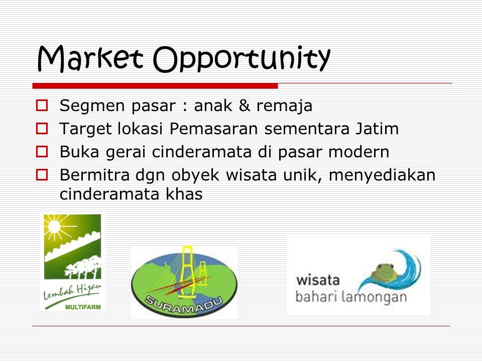 Market Opportunity Segmen pasar : anak & remaja