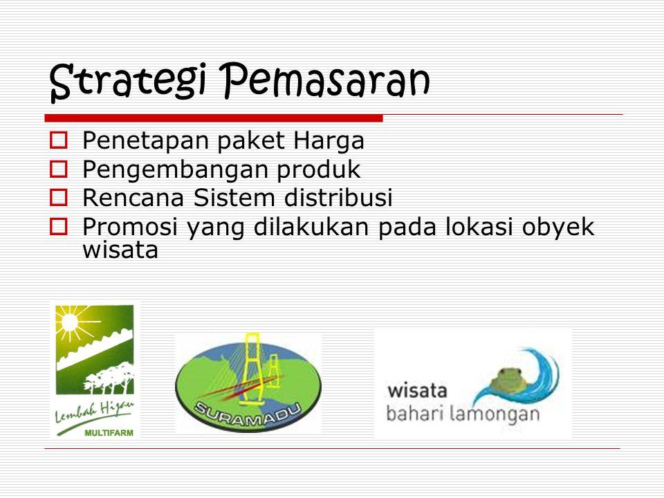 Strategi Pemasaran Penetapan paket Harga Pengembangan produk