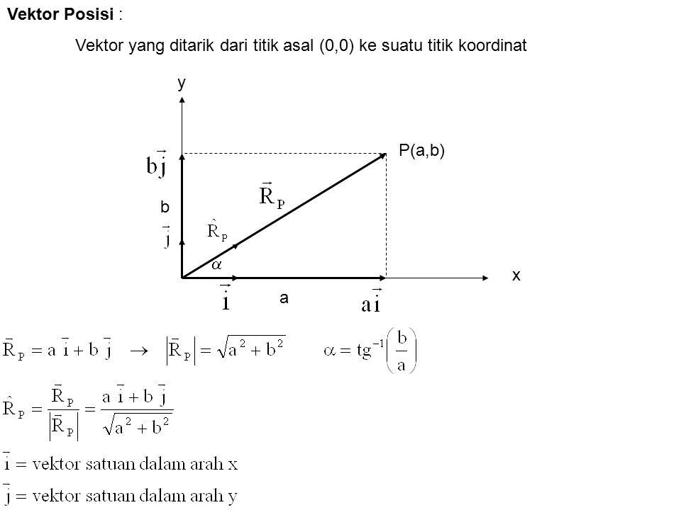 Vektor Posisi : Vektor yang ditarik dari titik asal (0,0) ke suatu titik koordinat y P(a,b) b  x a