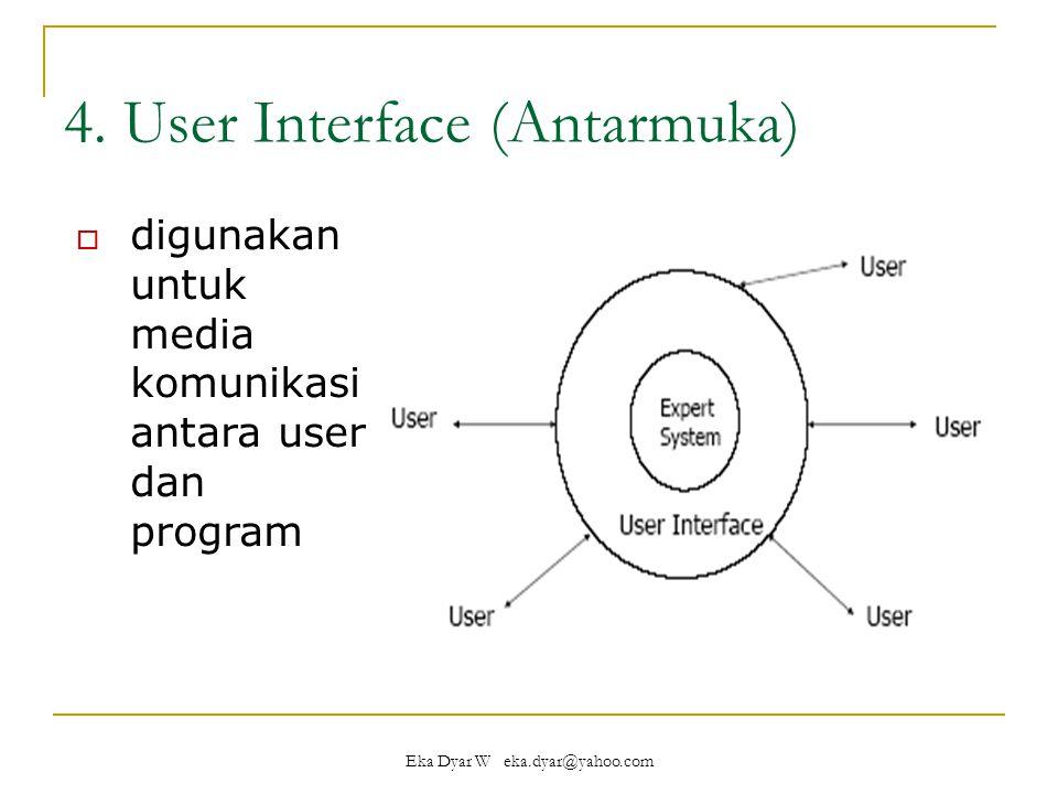 4. User Interface (Antarmuka)