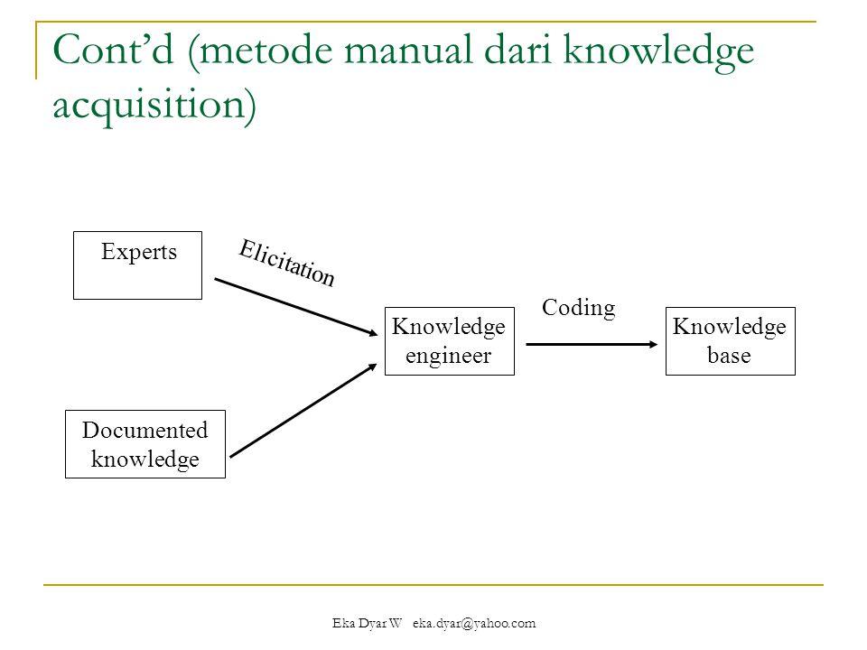 Cont'd (metode manual dari knowledge acquisition)