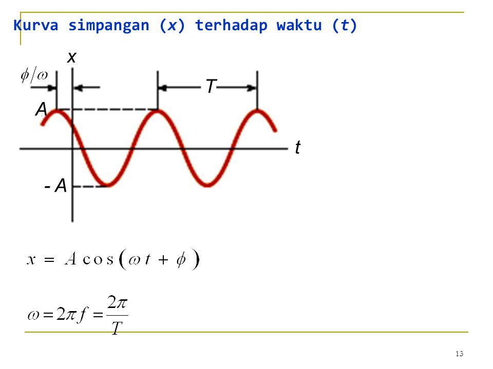 Kurva simpangan (x) terhadap waktu (t)