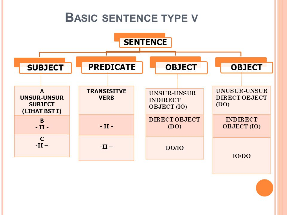 Basic sentence type v SENTENCE SUBJECT PREDICATE OBJECT A