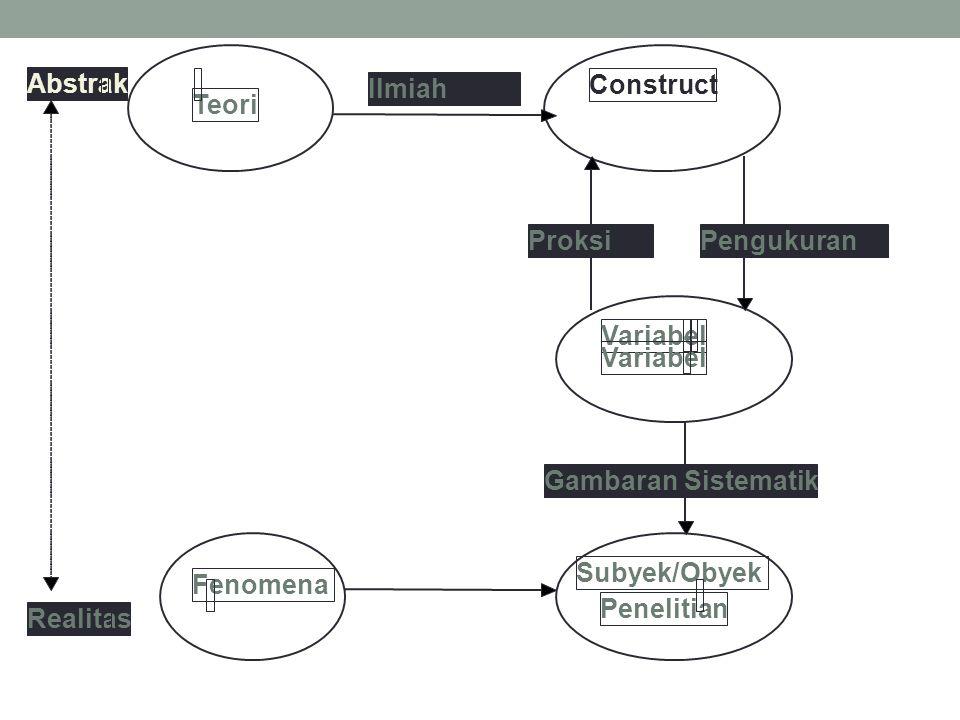 Abstrak Ilmiah. Construct. Teori. Proksi. Pengukuran. Variabel. - Variabel. Gambaran Sistematik.