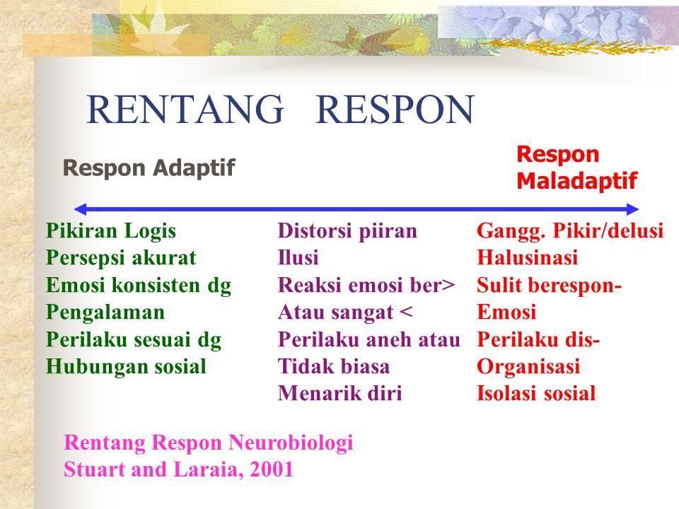 RENTANG RESPON Respon Maladaptif Respon Adaptif Pikiran Logis