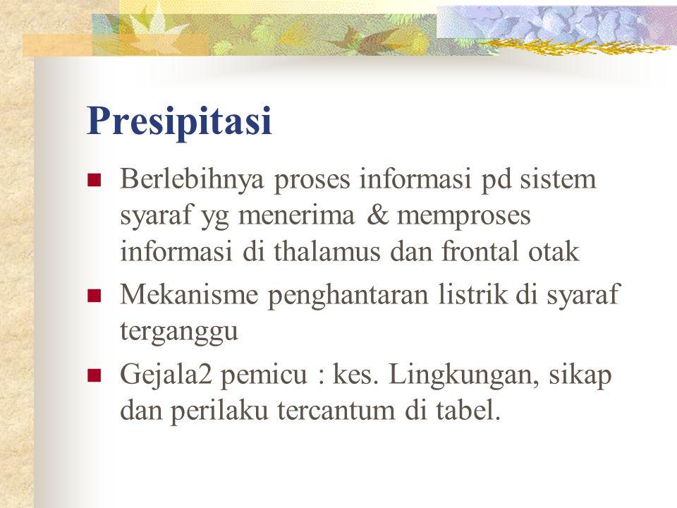 Presipitasi Berlebihnya proses informasi pd sistem syaraf yg menerima & memproses informasi di thalamus dan frontal otak.