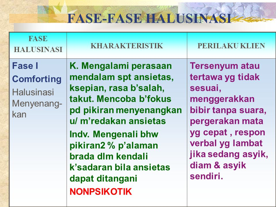 FASE-FASE HALUSINASI Fase I Comforting Halusinasi Menyenang-kan