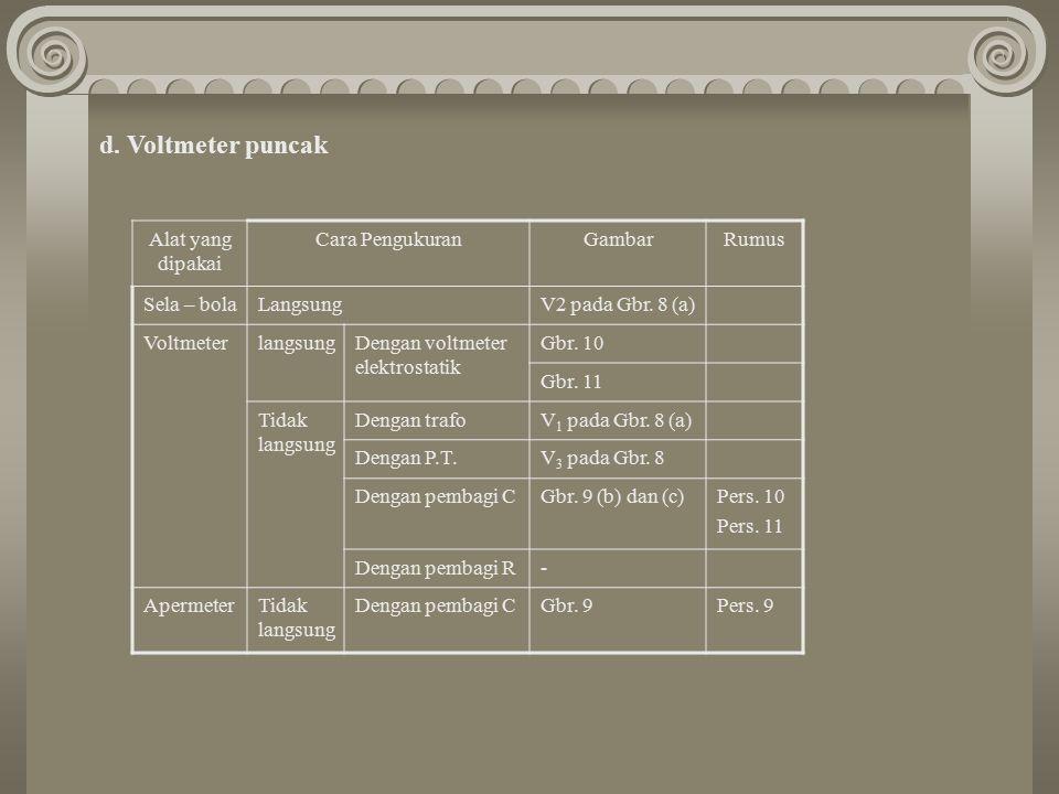 d. Voltmeter puncak Alat yang dipakai Cara Pengukuran Gambar Rumus