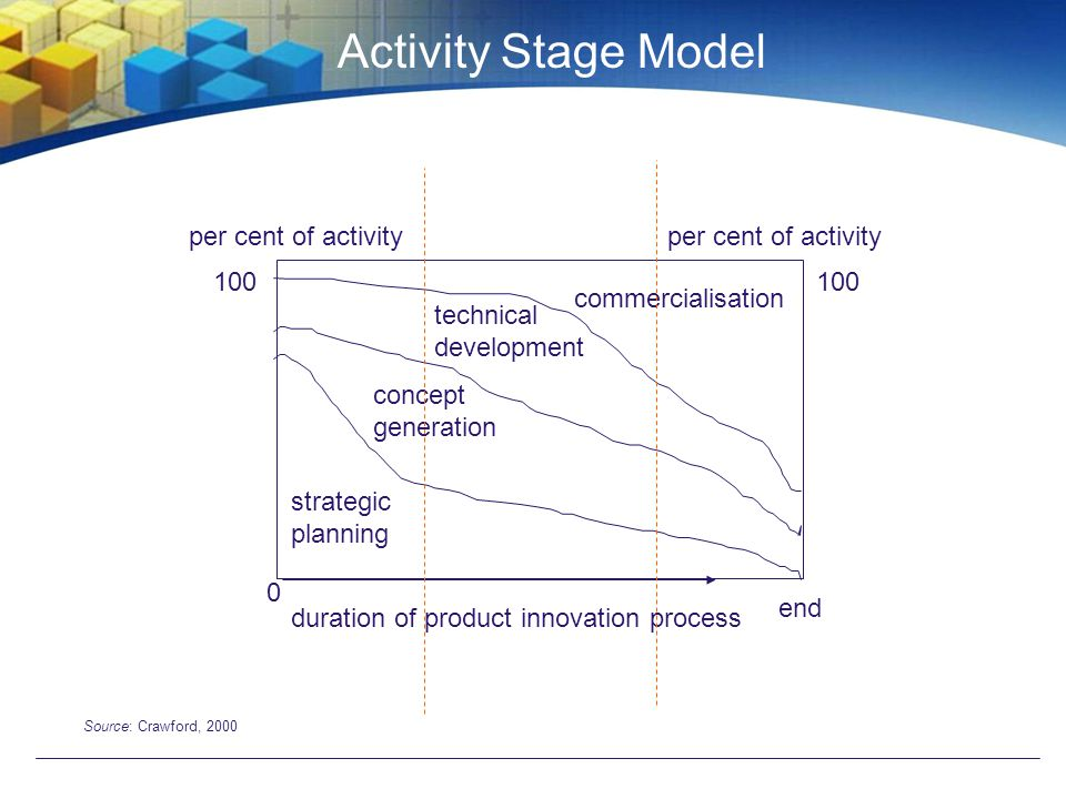 Activity Stage Model per cent of activity per cent of activity 100 100