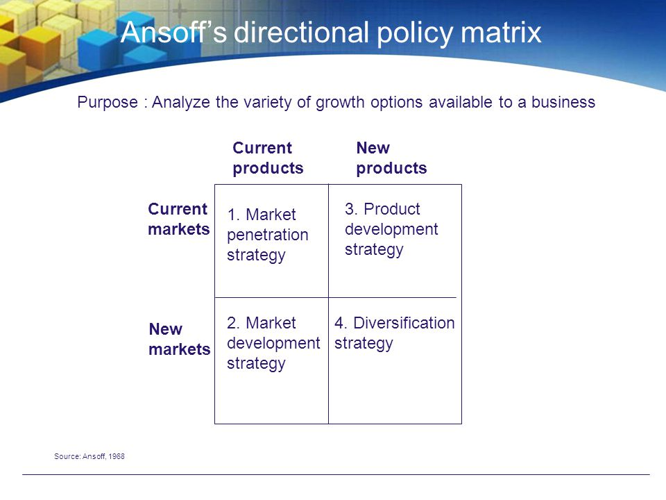 Ansoff's directional policy matrix