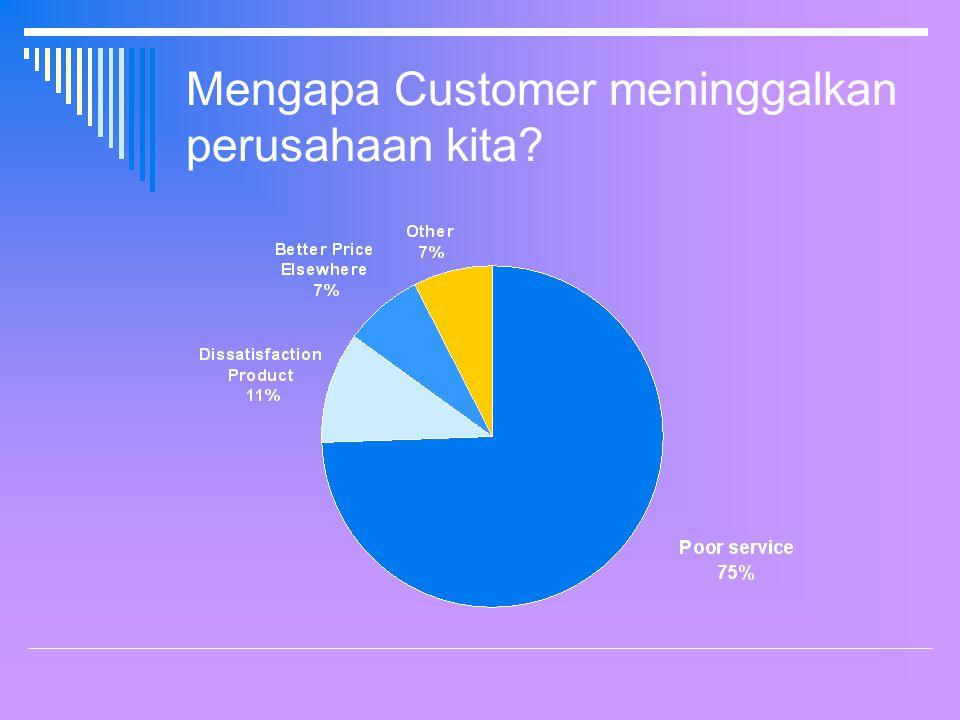 Mengapa Customer meninggalkan perusahaan kita