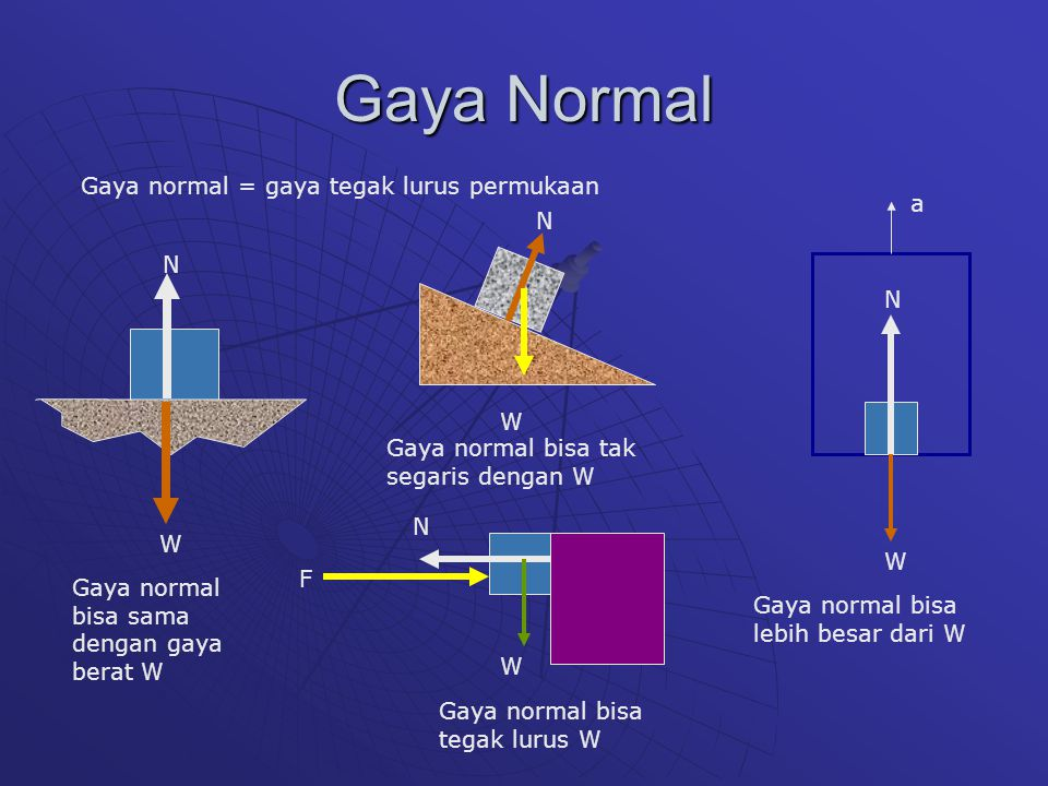 Gaya Normal Gaya normal = gaya tegak lurus permukaan a N N N W