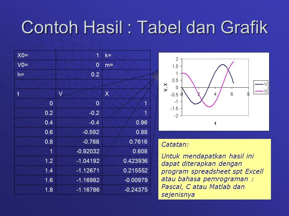 Contoh Hasil : Tabel dan Grafik