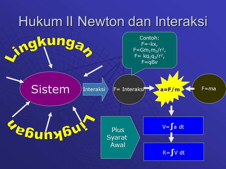 Hukum II Newton dan Interaksi