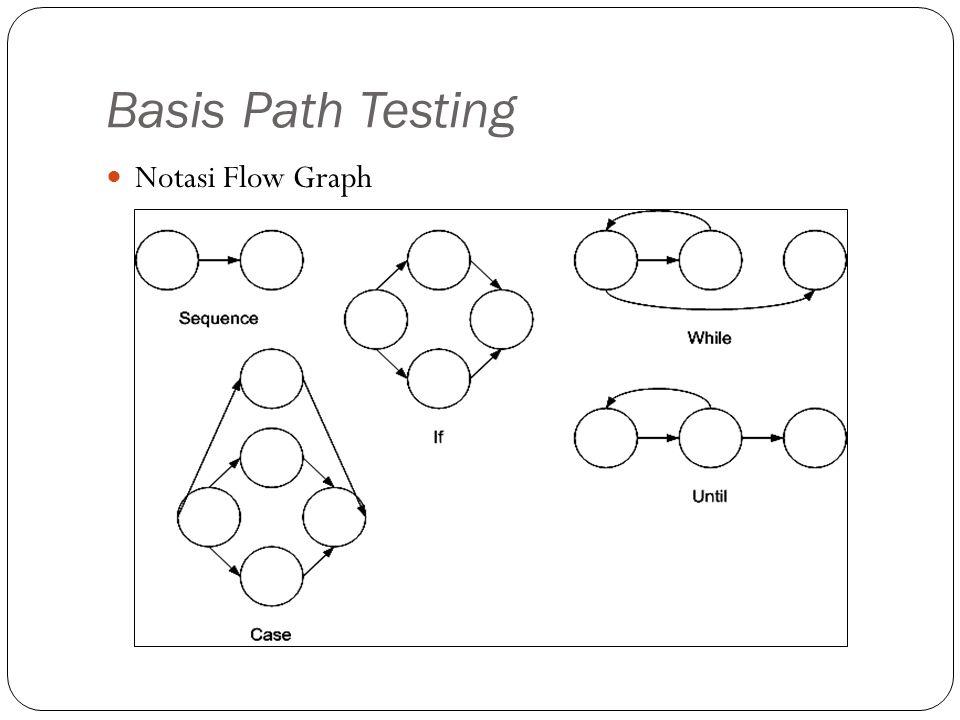 Basis Path Testing Notasi Flow Graph