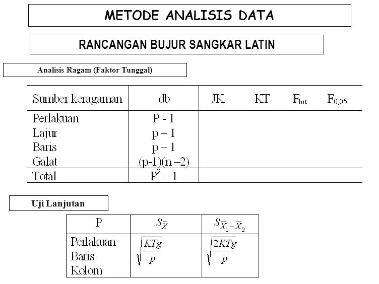 RANCANGAN BUJUR SANGKAR LATIN Analisis Ragam (Faktor Tunggal)