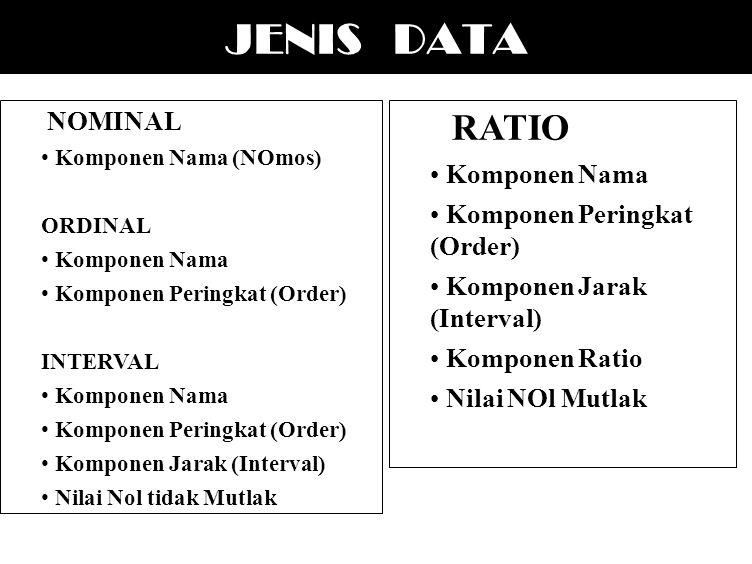 JENIS DATA RATIO NOMINAL Komponen Nama Komponen Peringkat (Order)