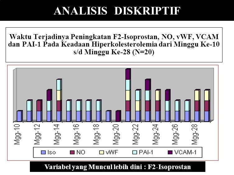 Variabel yang Muncul lebih dini : F2-Isoprostan