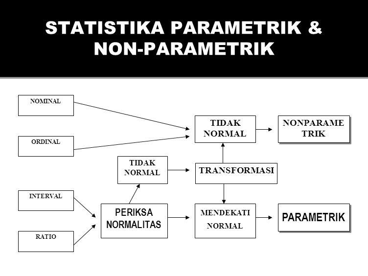 STATISTIKA PARAMETRIK & NON-PARAMETRIK