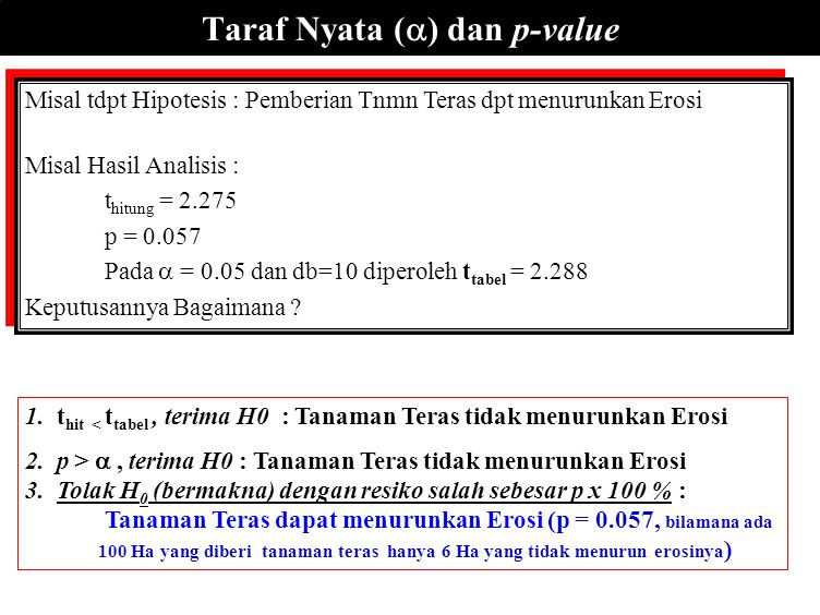 Taraf Nyata () dan p-value