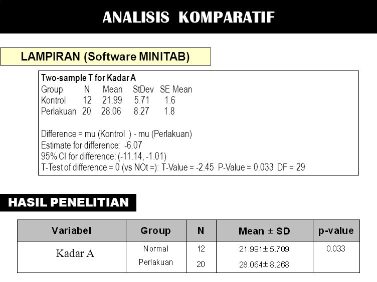 LAMPIRAN (Software MINITAB)