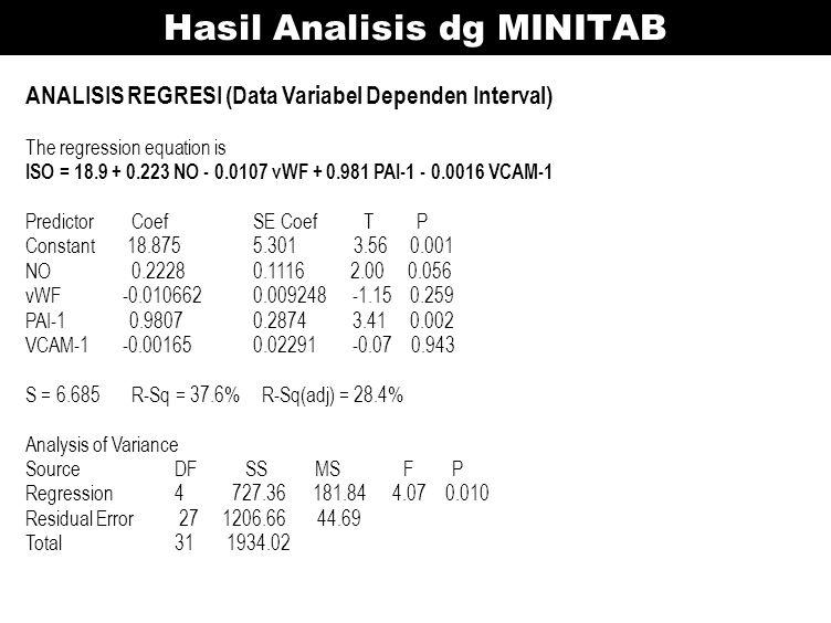 Hasil Analisis dg MINITAB