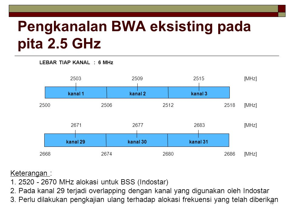 Pengkanalan BWA eksisting pada pita 2.5 GHz