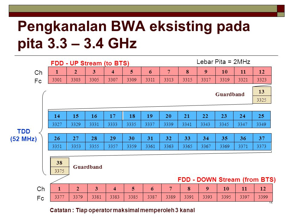 Pengkanalan BWA eksisting pada pita 3.3 – 3.4 GHz