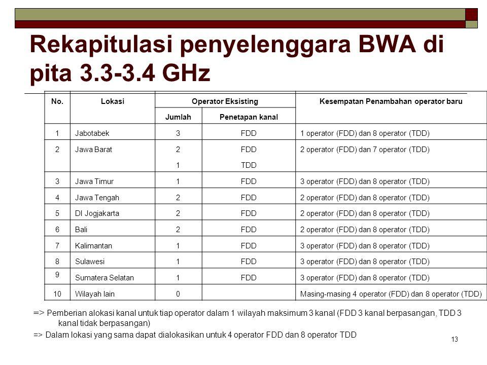Rekapitulasi penyelenggara BWA di pita 3.3-3.4 GHz