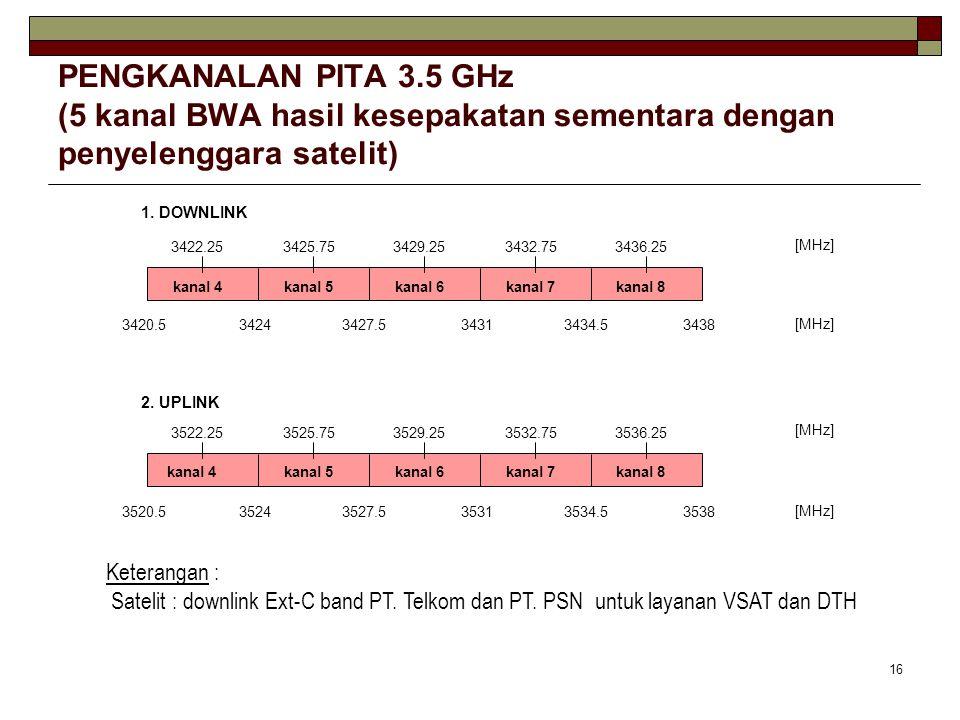 PENGKANALAN PITA 3.5 GHz (5 kanal BWA hasil kesepakatan sementara dengan penyelenggara satelit)