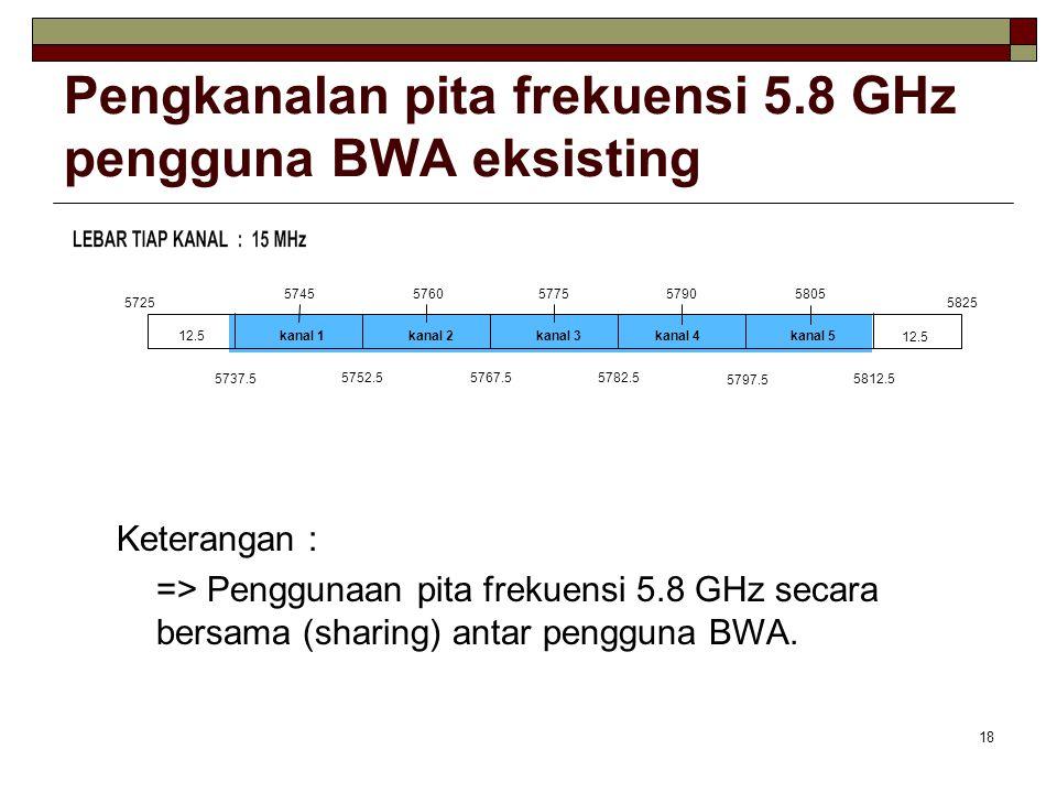 Pengkanalan pita frekuensi 5.8 GHz pengguna BWA eksisting