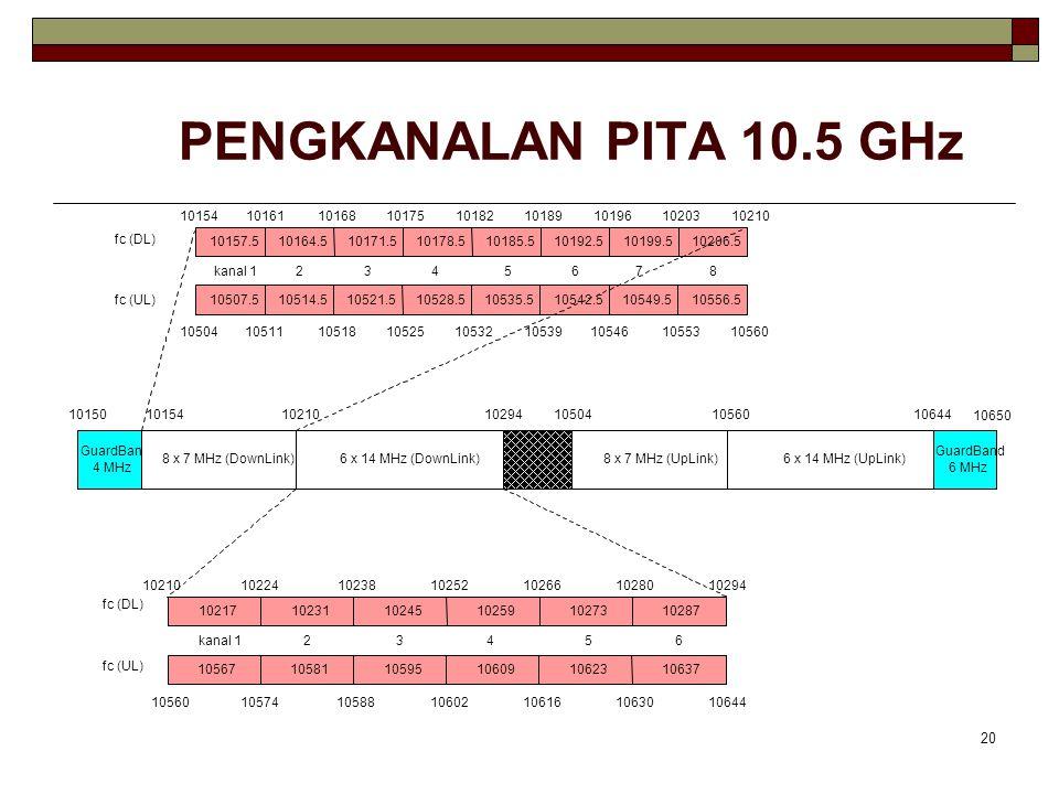 PENGKANALAN PITA 10.5 GHz 10157.5. 10164.5. 10171.5. 10178.5. 10185.5. 10192.5. 10199.5. 10206.5.