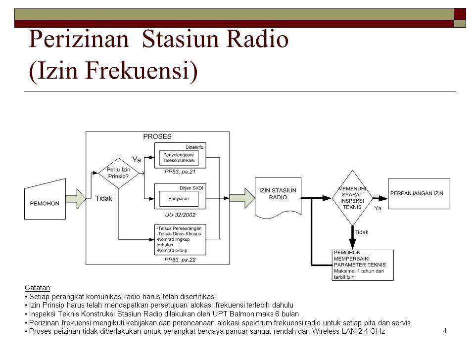 Perizinan Stasiun Radio (Izin Frekuensi)