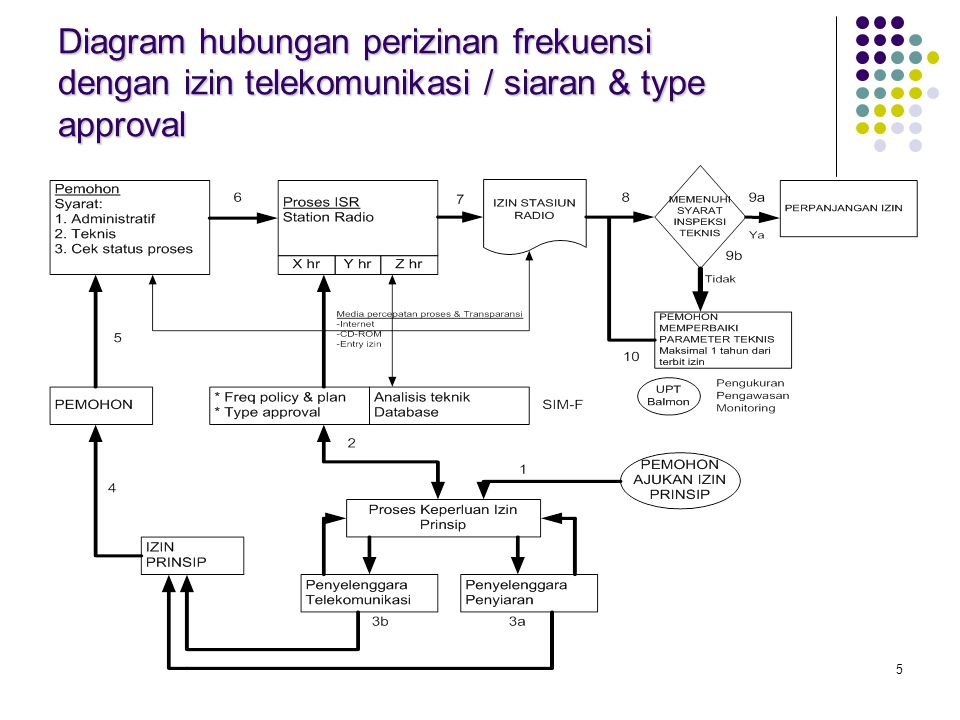 Diagram hubungan perizinan frekuensi dengan izin telekomunikasi / siaran & type approval