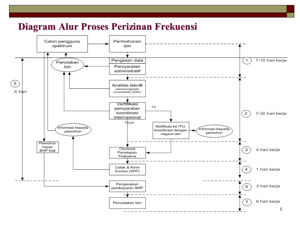 Diagram Alur Proses Perizinan Frekuensi