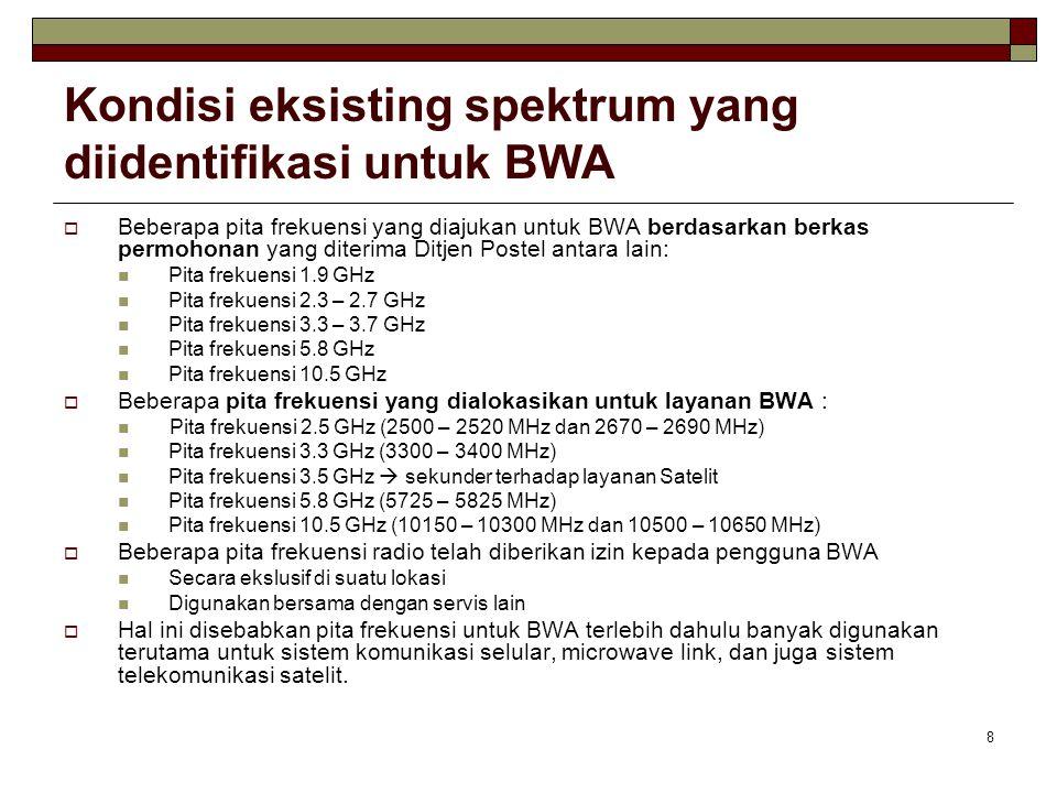 Kondisi eksisting spektrum yang diidentifikasi untuk BWA